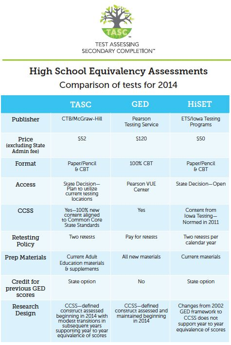 The Test Assessing Secondary Completion™ (TASC™) | TASC™ is a state-of-the-art and affordable national high school equivalency assessment op...