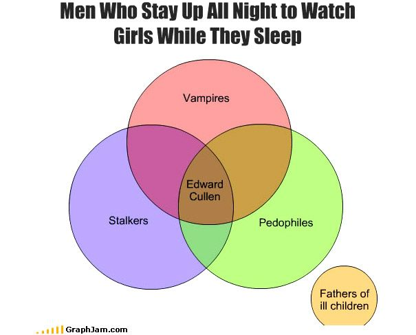 35 Extremely Funny Graphs And Charts