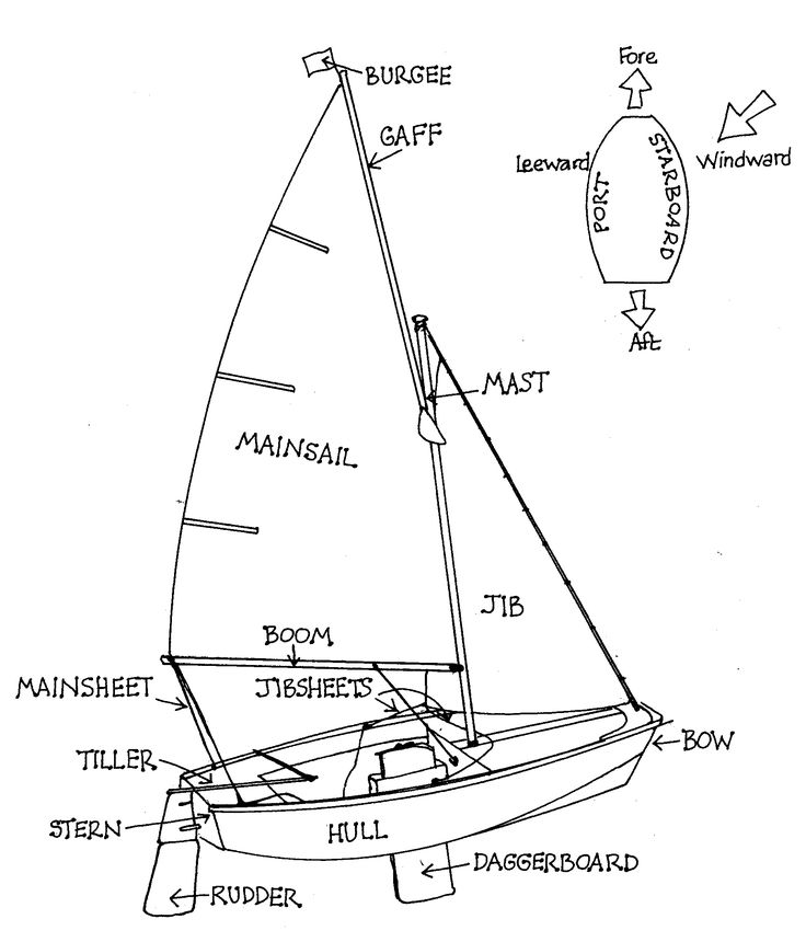 "dinghyparts.jpg (1810×2115) Diagram to help explain ""Swallows and Amazons"" nautical terminology."