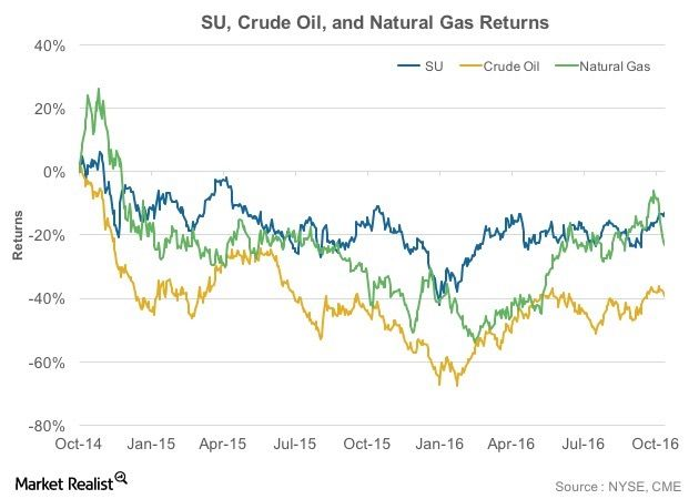Analyzing Suncor's Stock Reaction to Surprise Earnings – Market Realist #stock #earning http://earnings.remmont.com/analyzing-suncors-stock-reaction-to-surprise-earnings-market-realist-stock-earning-3/  #stock earning # Analyzing Suncor's Stock Reaction to Surprise Earnings Inside Suncor's stock performance Suncor Energy (SU) announced its 3Q16 earnings on October 26 after market hours. On the day, in anticipation of results, SU opened at $28.9, lower than its previous day's close. Suncor…
