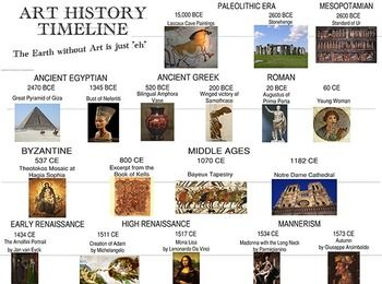 History Of Cake Decorating Timeline : Art History Timeline Posters Classroom Border Art Block ...
