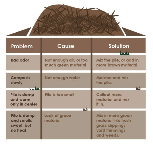 This article has some helpful advice on composting, including troubleshooting your compost pile. http://encap.net/keep-your-compost-at-its-best/ #composting #gardening