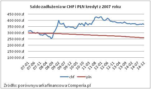 Saldo zadłużenia w CHF i PLN kredyt z 2007 roku. Źródło: www.comperia.pl