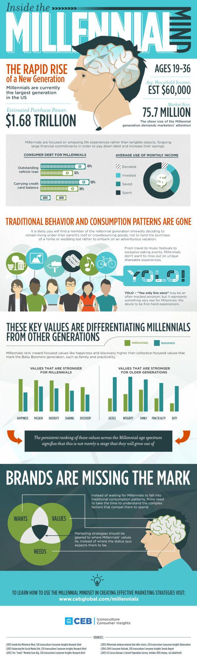 #infografia Dentro de la mente de un Millenial   Inside the Millennial Mind: A Millennial Statistics #Infographic