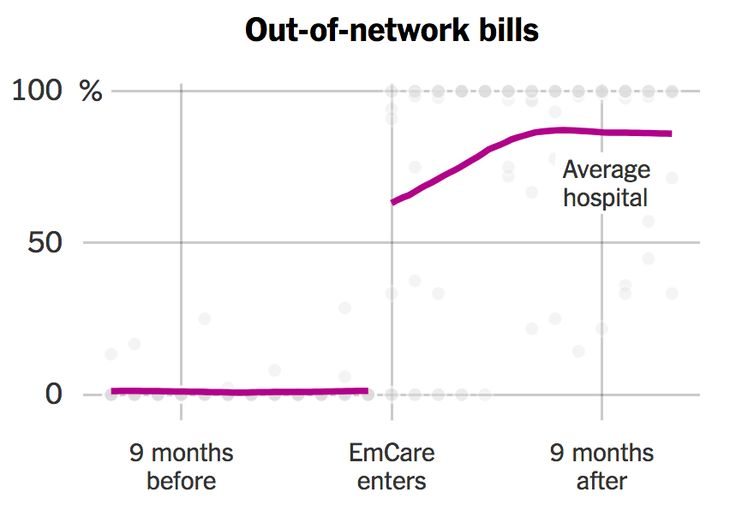 The Company Behind Many Surprise Emergency Room Bills