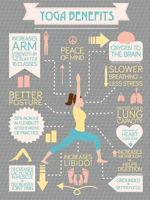 Some of the benefits of practicing yoga a couple times a week.  Try a yoga class @ www.claycanada.com  #Yoga #benefits #health #breath #fitness #meditation