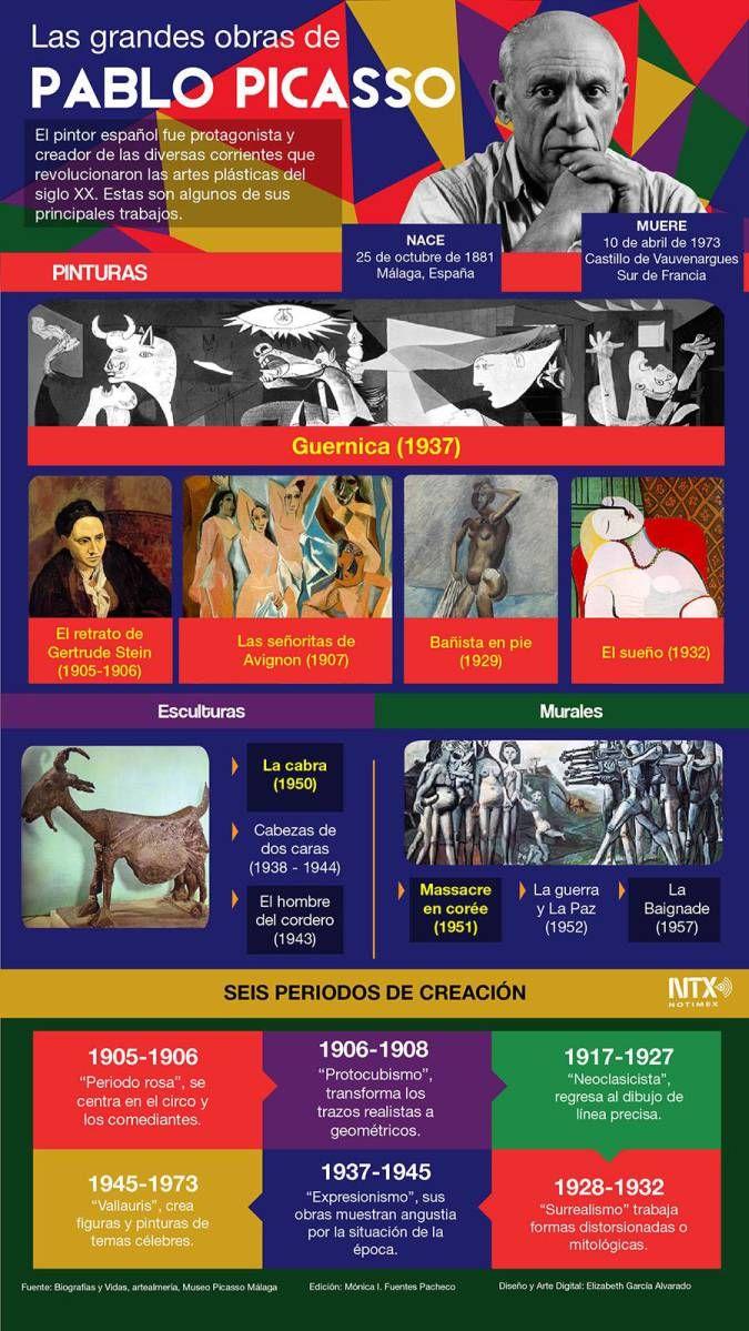#Infografía #PabloPicasso a 41 años de su partida... vía @Candidman El pintor español fue protagonista y creador de las diversas corrientes que revolucionaron las artes plásticas del siglo XX, desde el cubismo hasta la escultura neofigurativa, o a la escenografía para teatro.