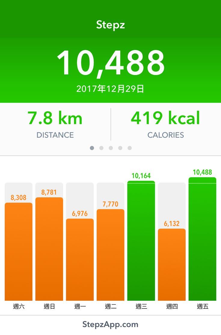 I've walked 10,488 steps with my Stepz App!