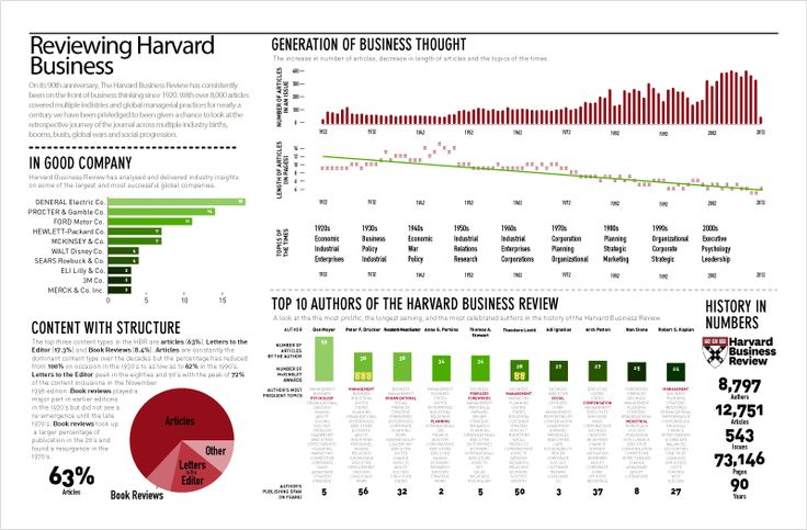 The Harvard Business Review, presented as an Infographic Report