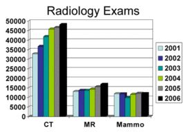 Personal Statement Personal Statement Radiology Residency, Diagnostic Modalities