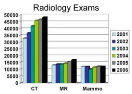 Radiology Residency, Diagnostic Modalities