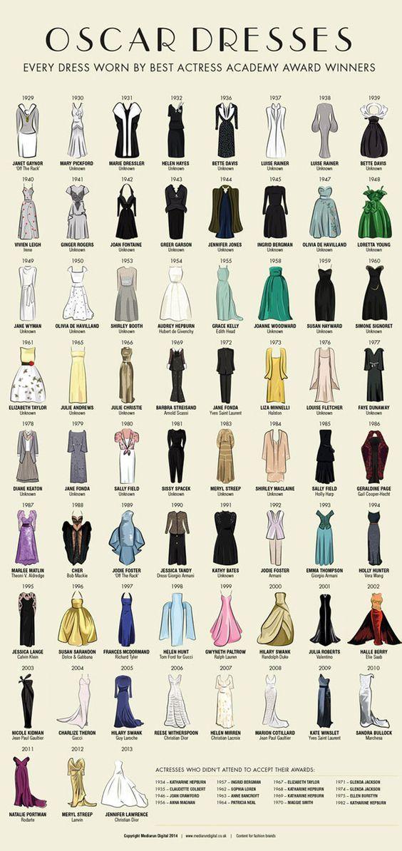 This Infographic Shows Every Best Oscar Dress Since 1929 – Hâýýäh Ķháñ