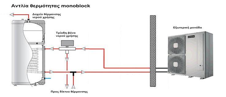 Αντλία θερμότητας monoblock
