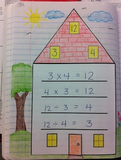 Ik maak een getallenhuis. De getallen op het dak horen bij elkaar. Ik laat op de muur zien hoe. Ik gebruik keer en delen.