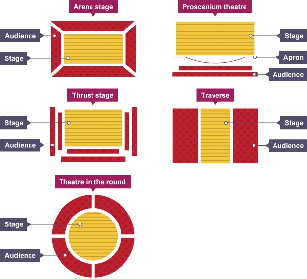 Five different stage layouts: Arena Stage, Proscenium Theatre, Thrust Stage, Traverse, Theatre in the Round