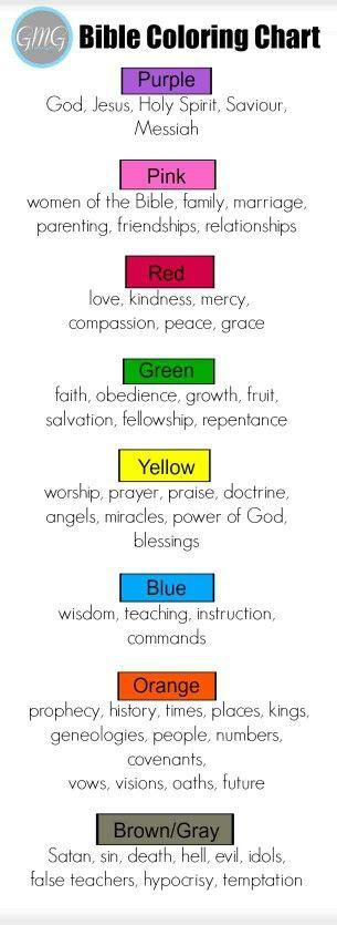 Color coding