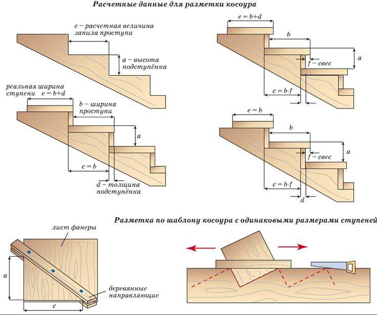 Разметка косоуров при различных способах крепления проступей и подступёнков