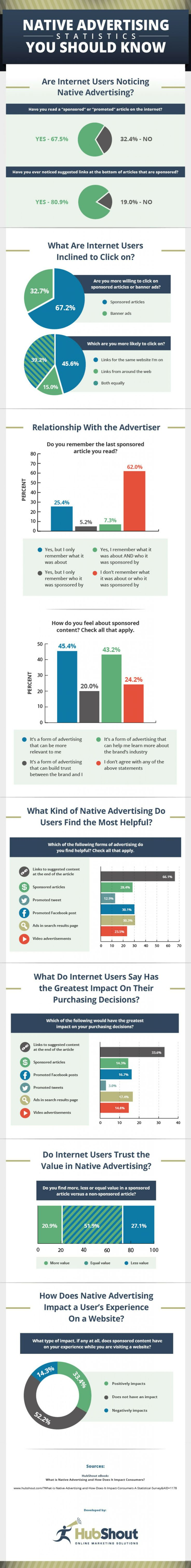 Native Advertising Statistics You Should Know