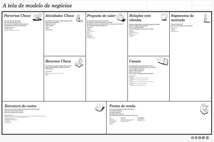 Business Model Canvas - O Analista de Modelos Negocios