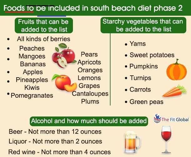 apples on south beach diet