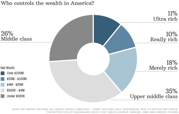 "A chart that discusses the definitions of middle/upper/rich classes by net worth (but of course doesn't show the 50% of the population with zero to negative net worth).  There are now three levels of ""rich."""
