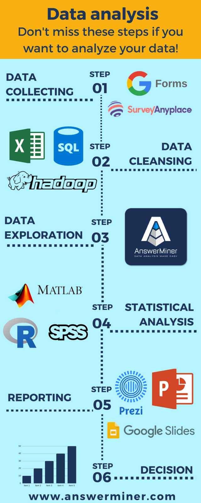 6 Steps Of Data Analysis Imgur Data Science Learning Data