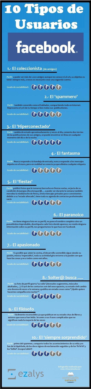 10 tipos de usuarios en Facebook