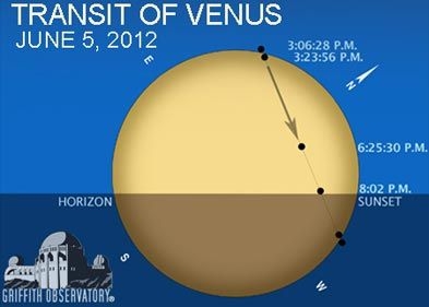 Transit of Venus from Griffith Observatory.: The Angel