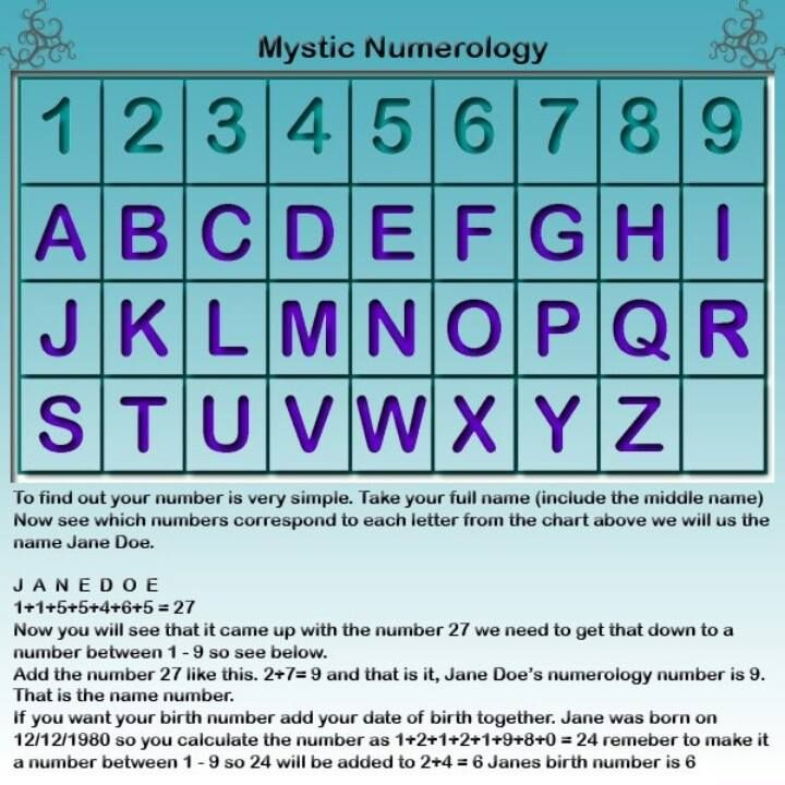 Monthly numerology calculator picture 2