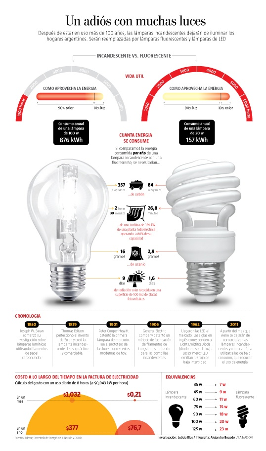 un adis con muchas luces despus de estar en uso ms de aos