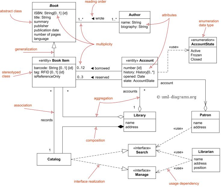9 best UML diagrams for ONLINE SHOPPING SYSTEM images on Pinterest - use case template