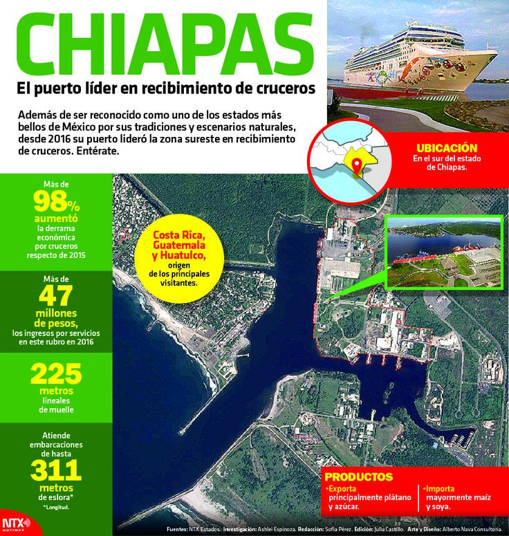 El puerto líder en recibir cruceros se encuentra en Chiapas, conoce más datos sobre este lugar en la siguiente #InfografíaNotimex.