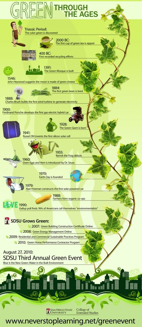 Green living over the ages - We LOVE this infographic!