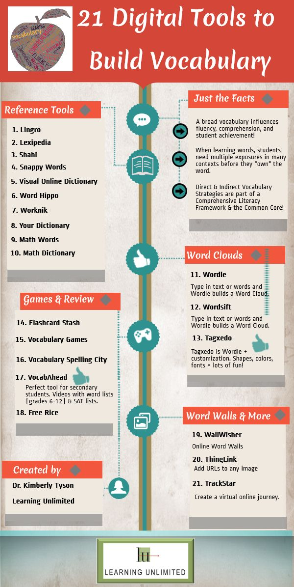 21 Digital Tools to Support Vocabulary | Learning Unlimited