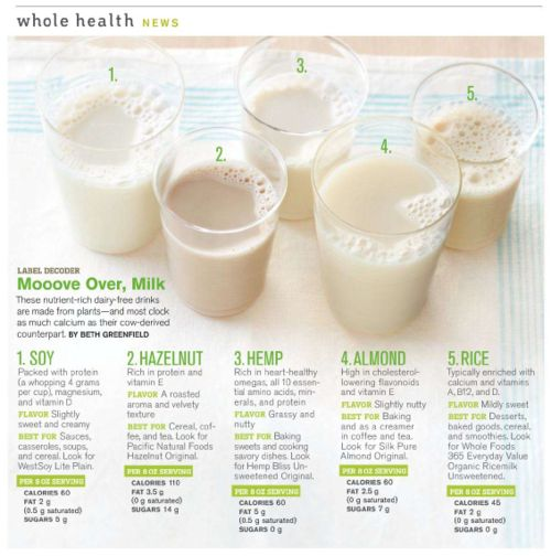 Milk Alternative Nutritional Facts: Soy/almond/rice milks are just fortified with calcium it is not natural. I don't know about hazelnut or hemp.