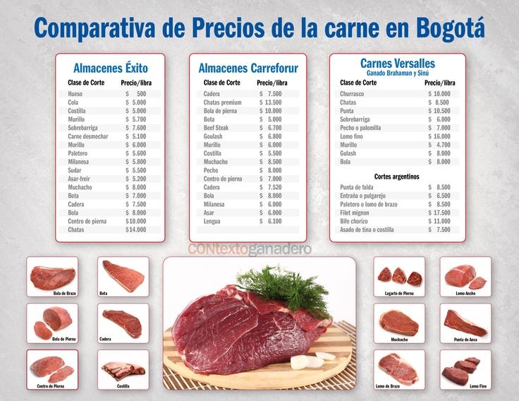 Precios de la Carne en Bogotá