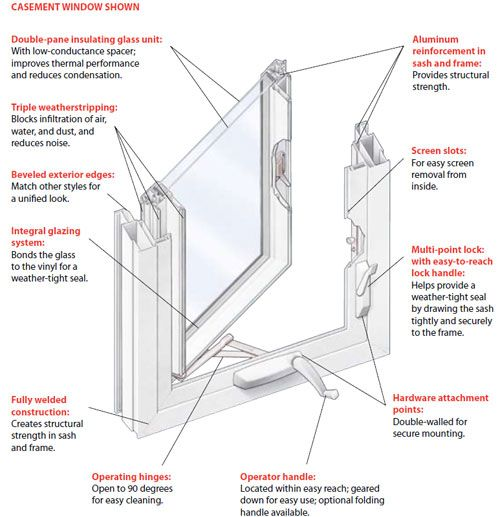 crankout window for maximum ventilation double pane insulated glass multi point locks