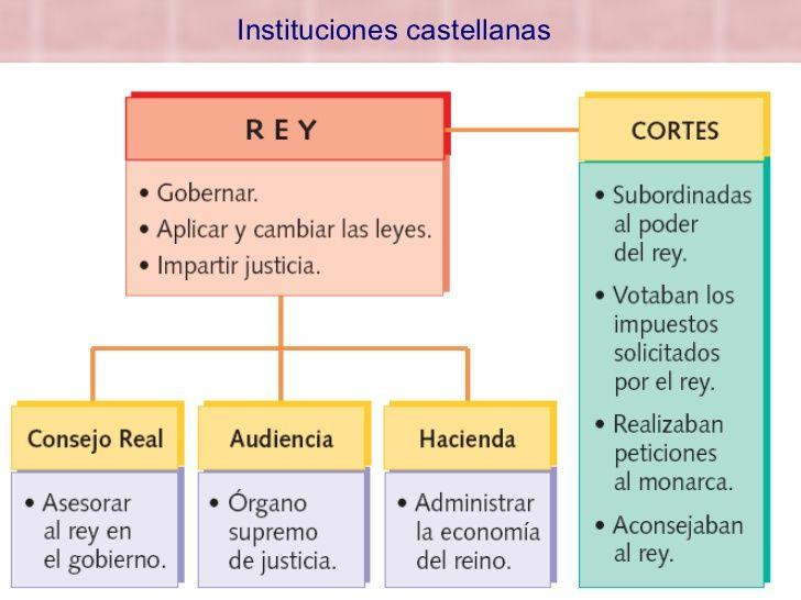 Resultado De Imagen De Corona De Castilla Y Corona De Aragon Estudios Sociales Corona De Aragon Imagenes De Coronas