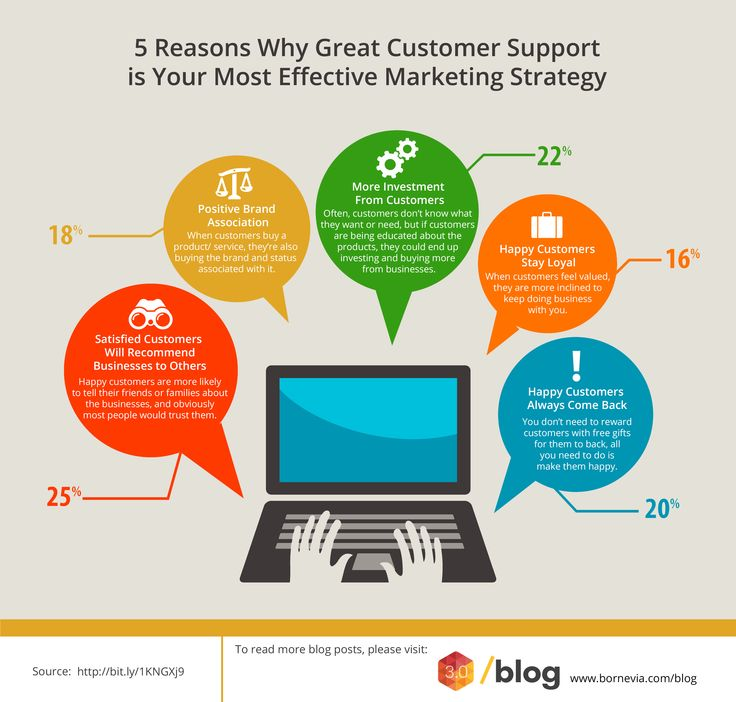 Use great customer support for your marketing strategy. Find out why! #customersupport #marketingstrategy #effective