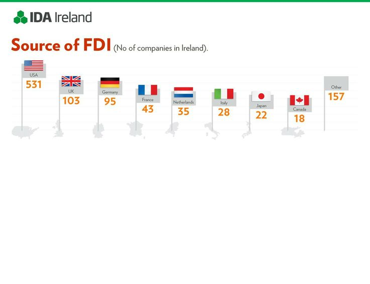 Source of FDI in Ireland  Over 1,000 companies have chosen to establish operations in Ireland.  This image provides the breakdown by origin.