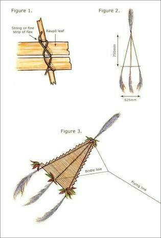 How to make a manu taratahi – Kites and manu tukutuku – Te Ara ...