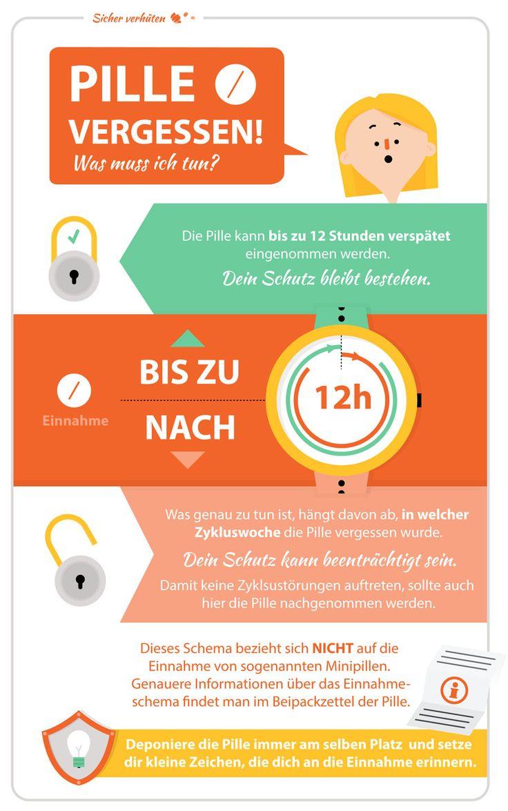 Infografik 'Pille vergessen' für DR. KADE / BESINS Pharma GmbH