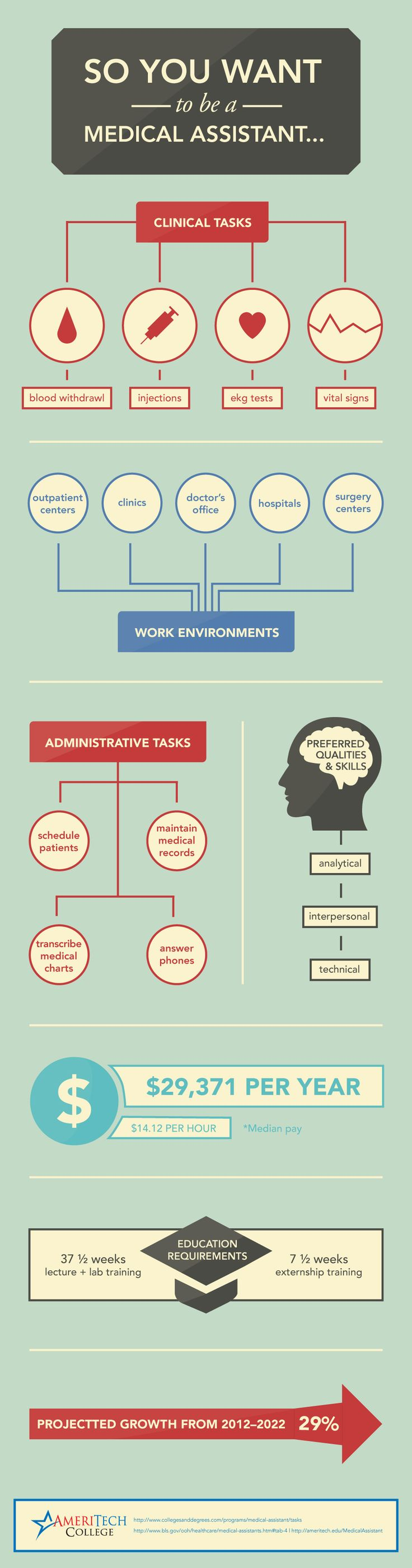 So You Want To Be a Medical Assistant #Infographics #Career #Image — Lightscap3s.com