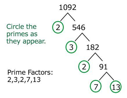Java Program to find Prime Factors of Integer Number