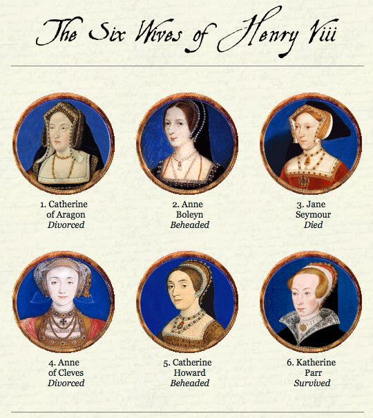 The Wives of Henry VIII Summary