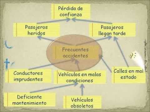 Guía para construir un árbol de problemas