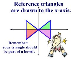 This is a great way to remind students that all reference angles (or triangles) should be relative to the x-axis.