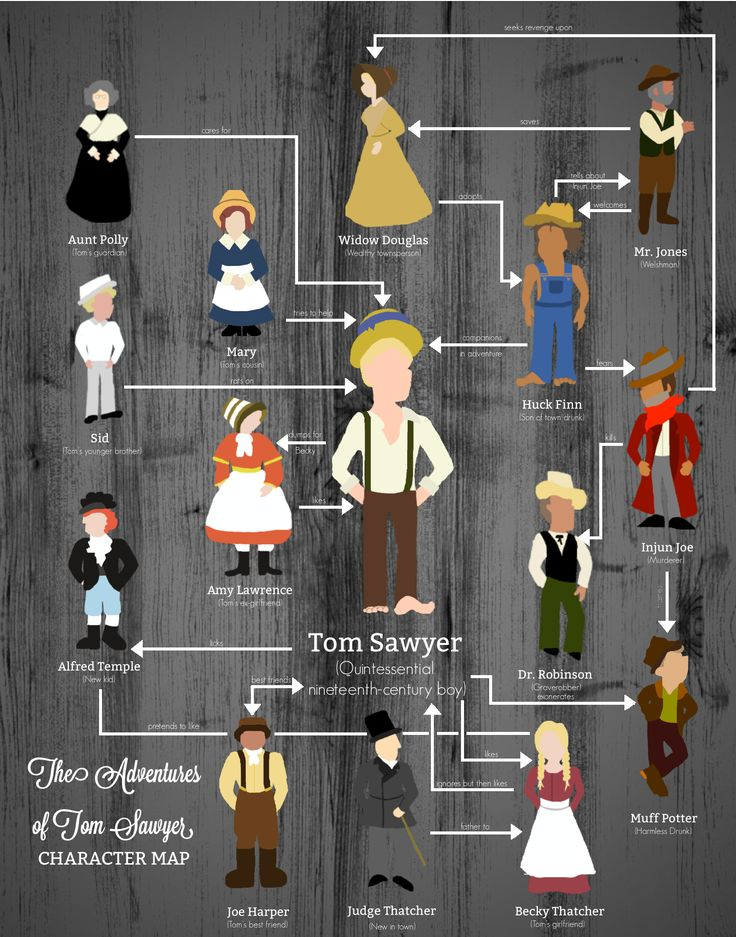tom sawyer analysis of major character Analysis of major characters tom sawyer: tom is a young, mischevious, adventurous boy he has an active imagination, and gets into trouble a lot.