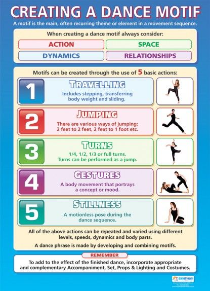 Creating a Dance Motif | Dance Educational School Posters