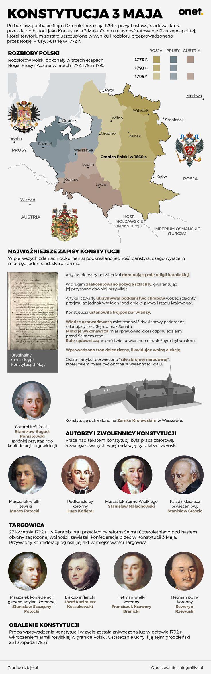 Konstytucja 3 maja - wszystko, co powinieneś wiedzieć